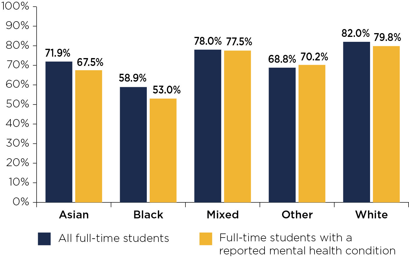 Figure 3: Attainment rates of full-time students graduating in 2017-18 by ethnicity
