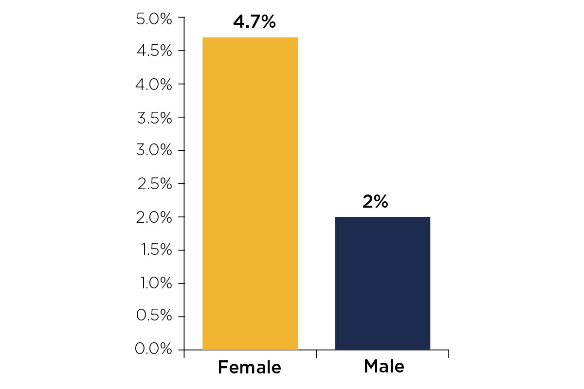 Figure 1: Proportion of full-time students who started their course in 2017-18 with a reported mental health condition by sex