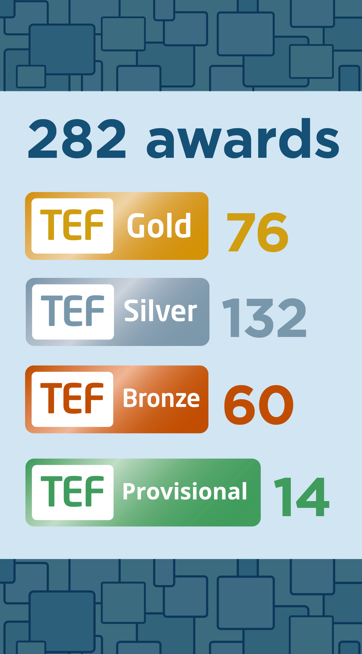 TEF Year 4 infographic of results