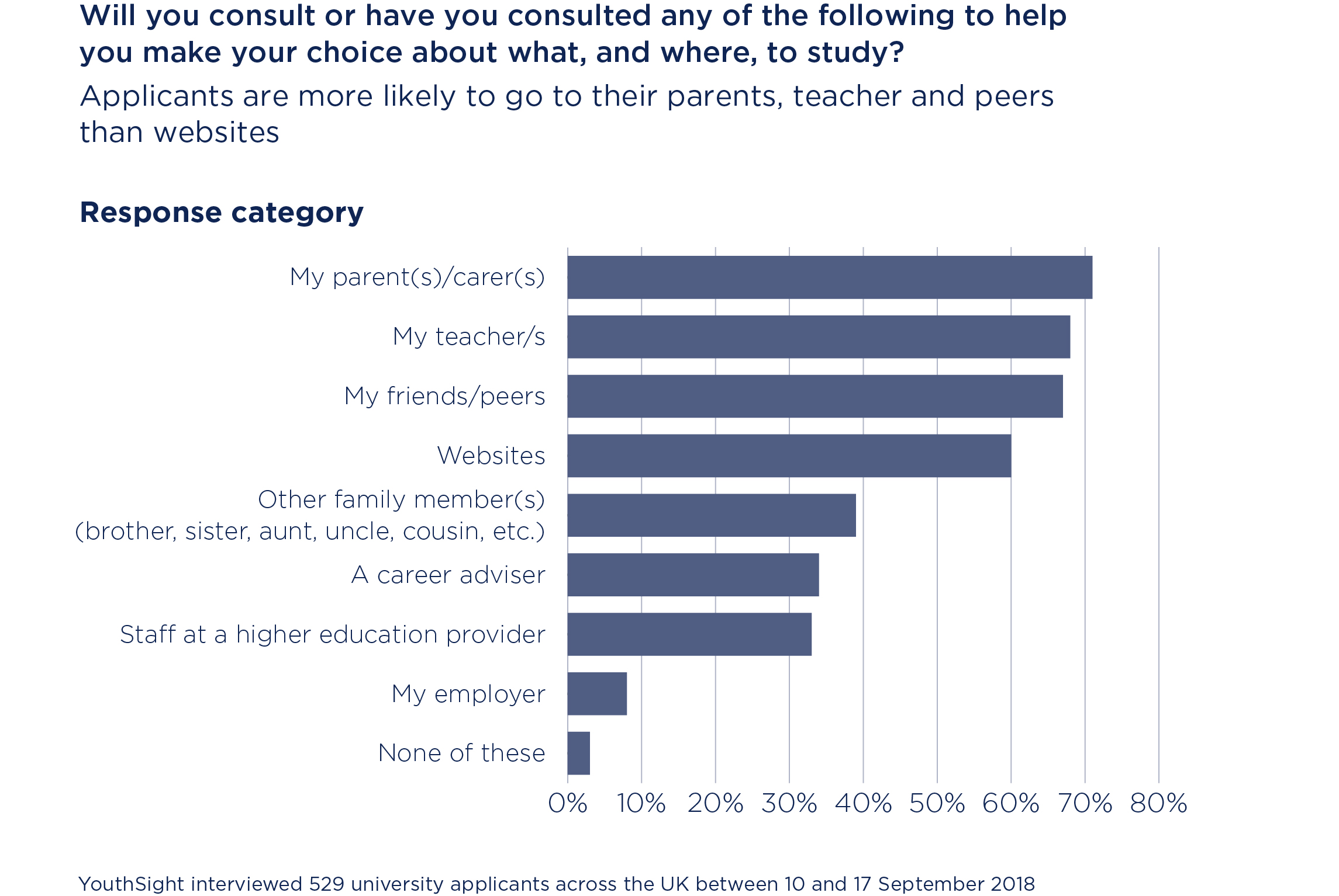 Chart showing which sources of information students and graduates are more likely to consult