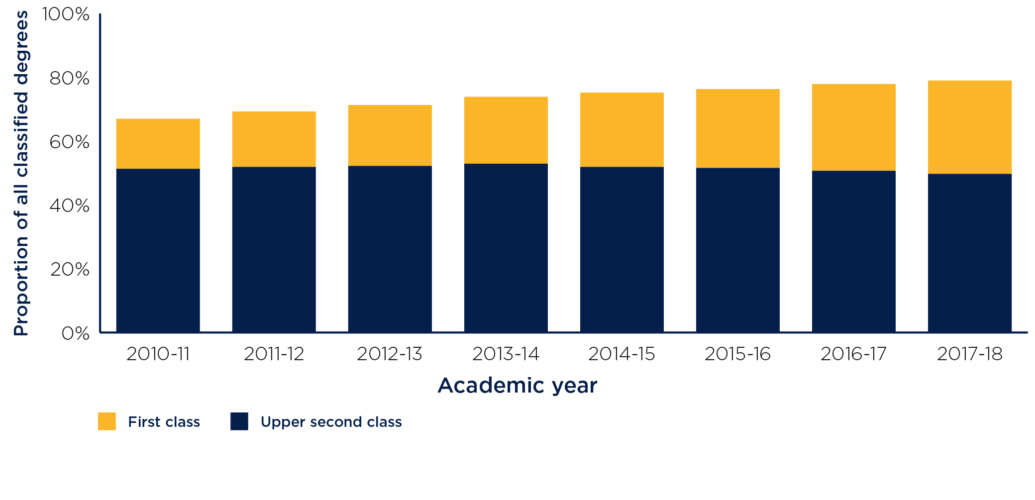 Figure 8: Changes in the proportion of classified degrees awarded as 1st and 2:1 from 2010-11 to 2016-17