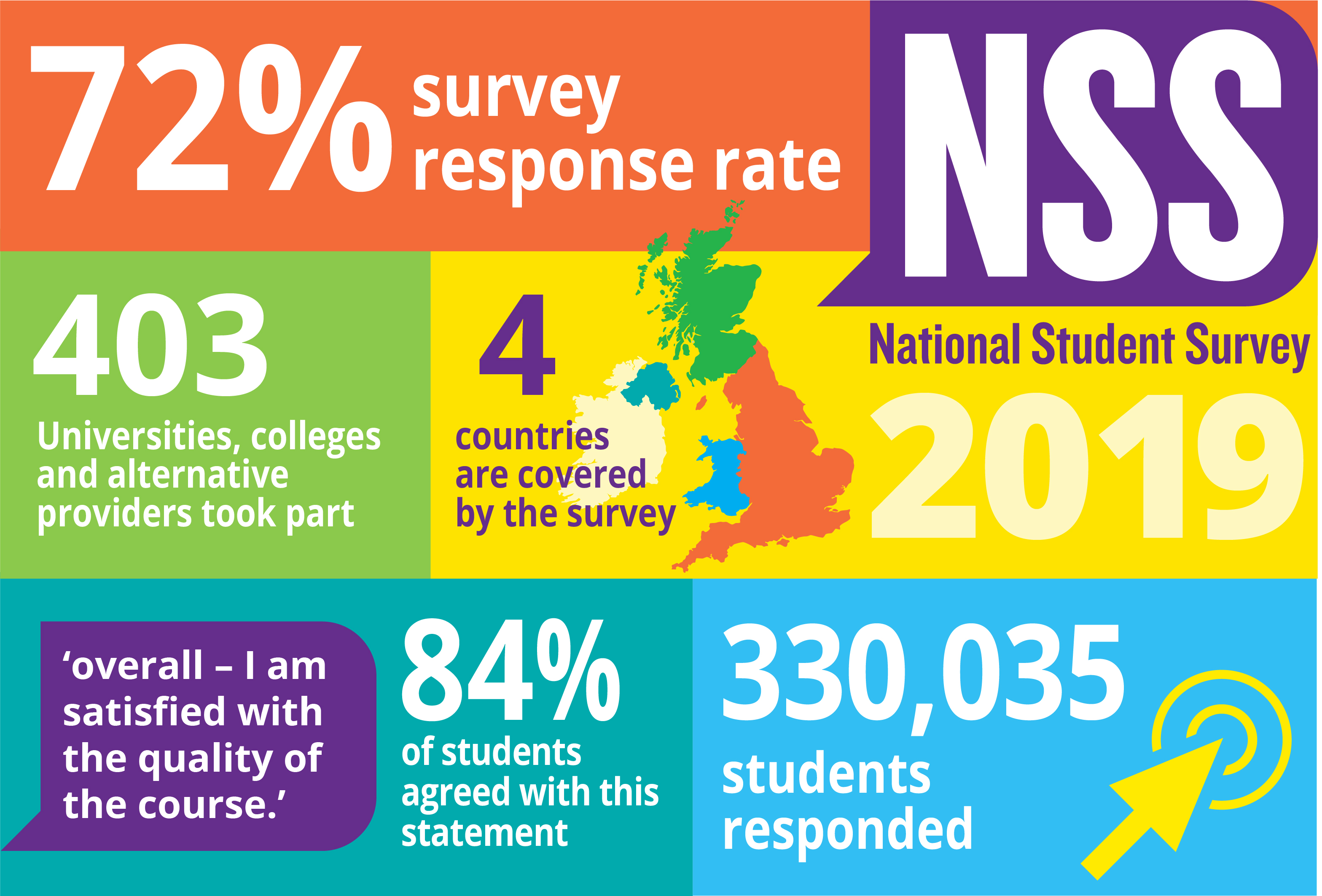 About the 2019 National Student Survey