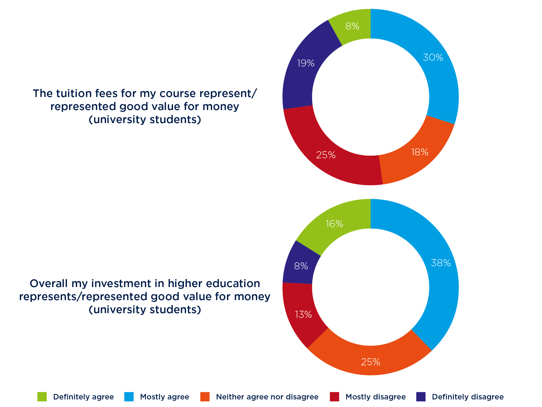 Figure 9: Students' views of the value for money they receive