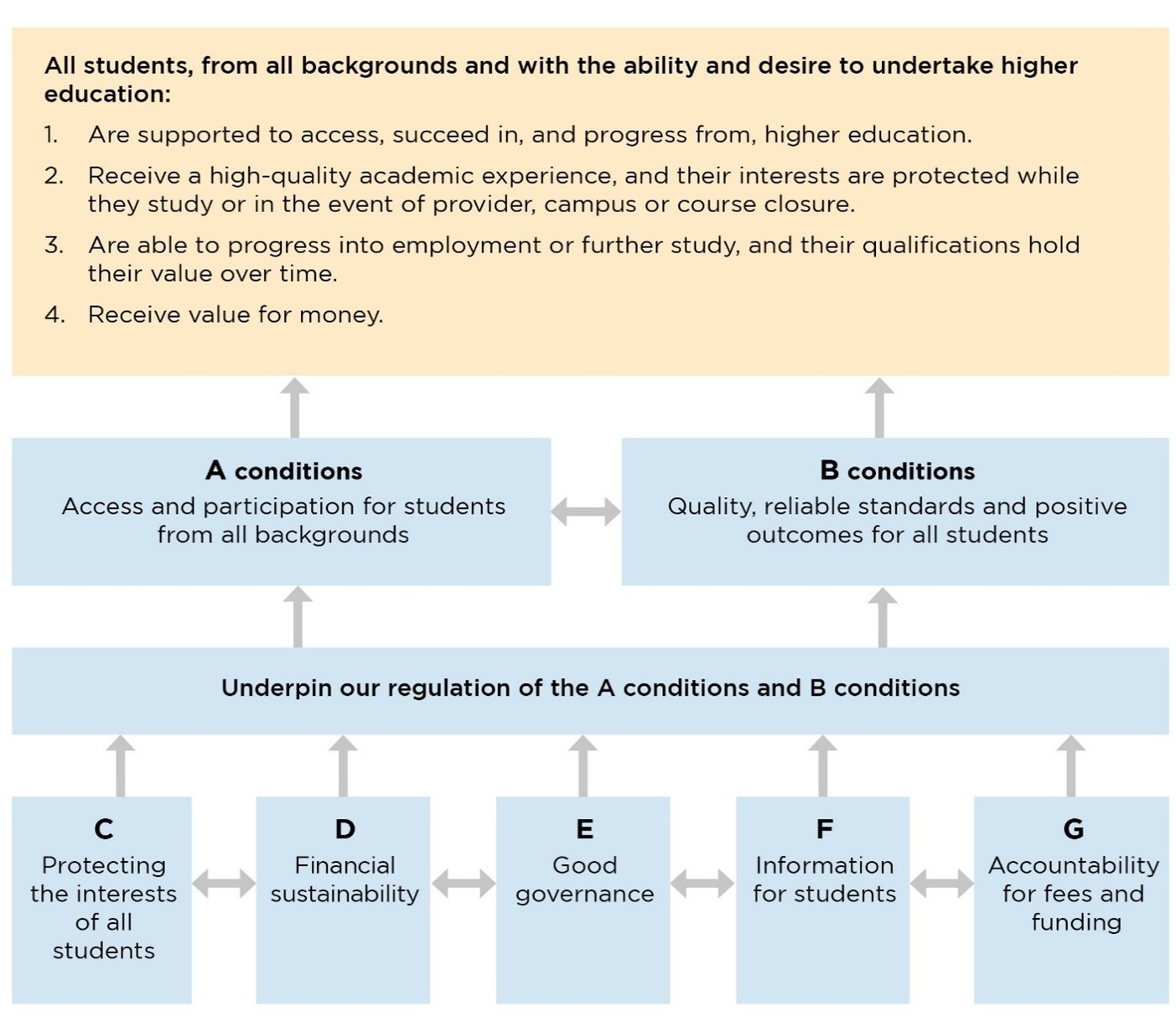 Figure 2: OfS conditions of registration