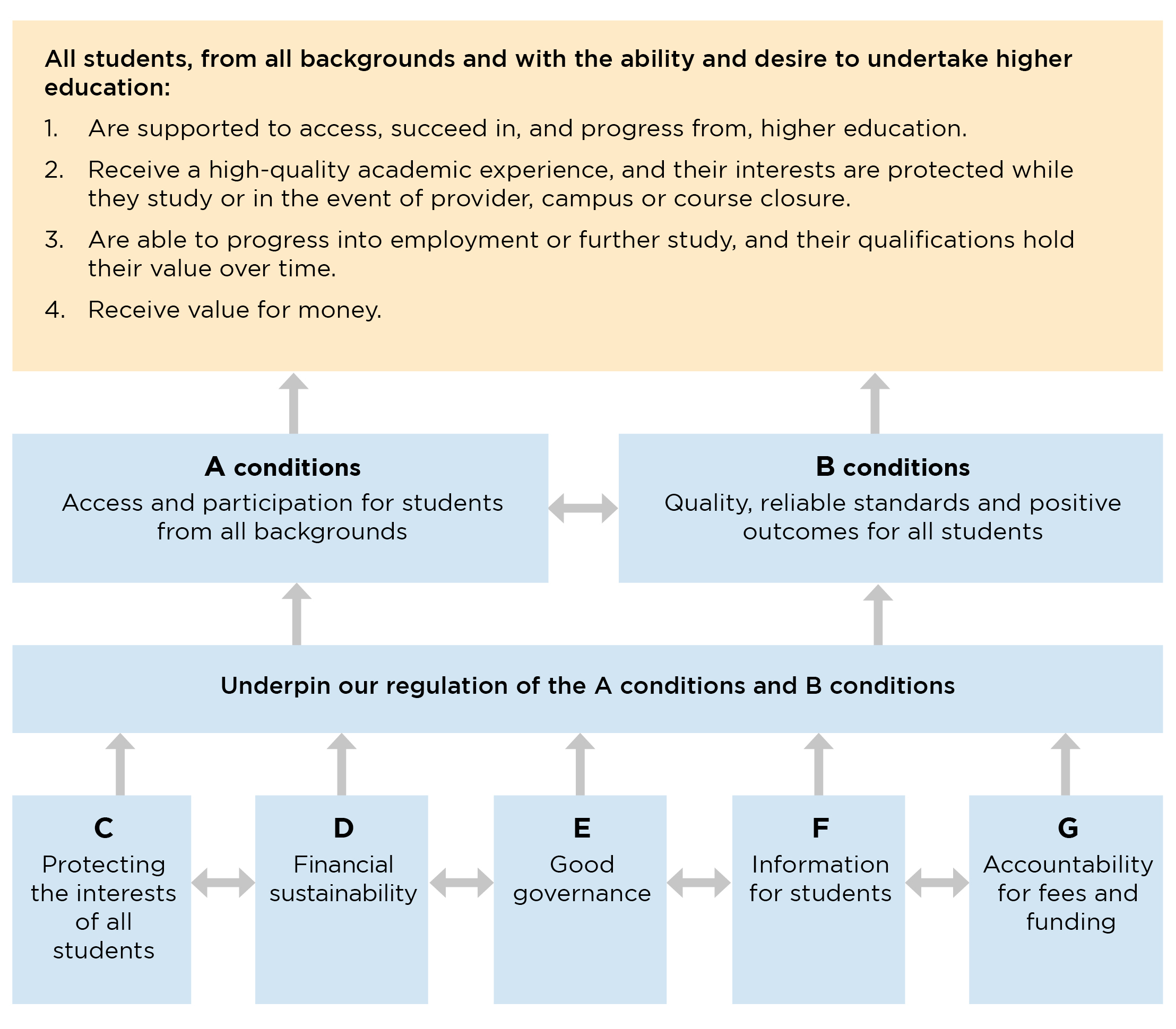 Figure 1: Diagram explaining the OfS conditions of registration