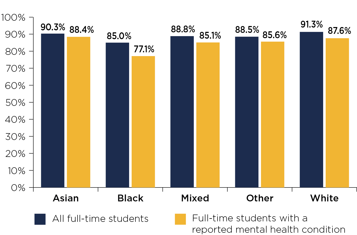 Figure 2: Continuation rates of full-time students by ethnicity for courses starting in 2016-17
