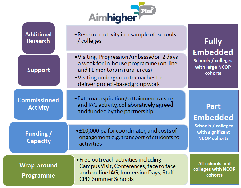 AimHigher West Midlands